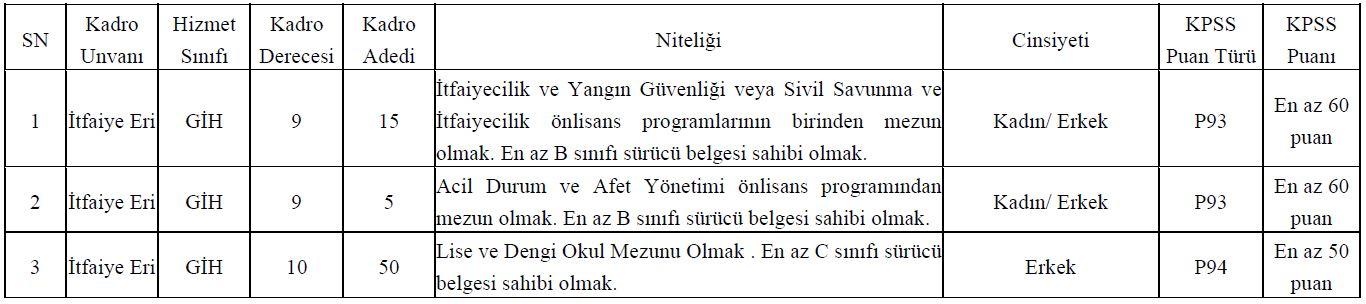 Muğla Büyükşehir Belediyesi 70 İtfaiye Eri Alımı